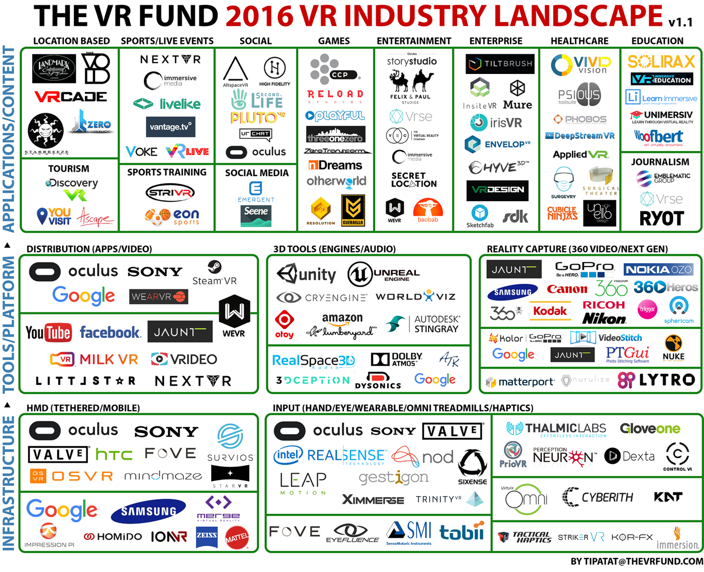 Infographic The Vr Industry Landscape Touchstone Research