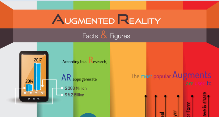 Augmented Reality Facts