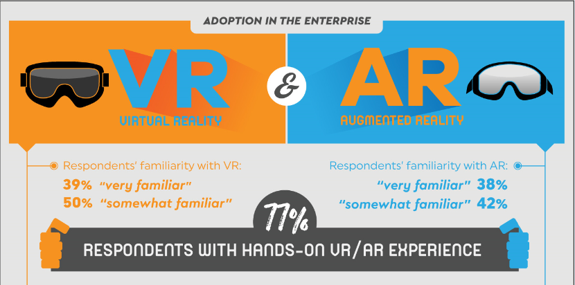 Infographic Vr Amp Ar Adoption In The Enterprise
